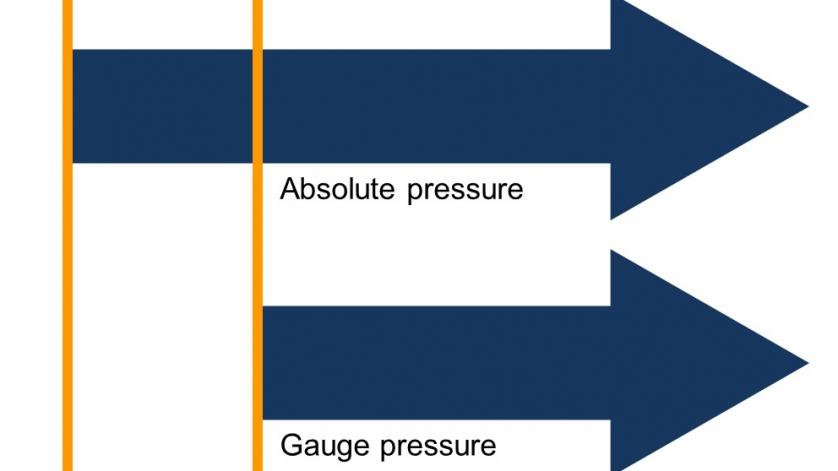 pressão absoluta