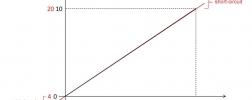 Sinais de saída analógicos dos transmissores de pressão: 4 - 20 mA