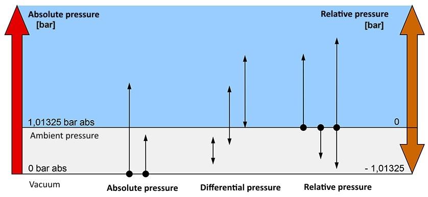 tipo de pressão