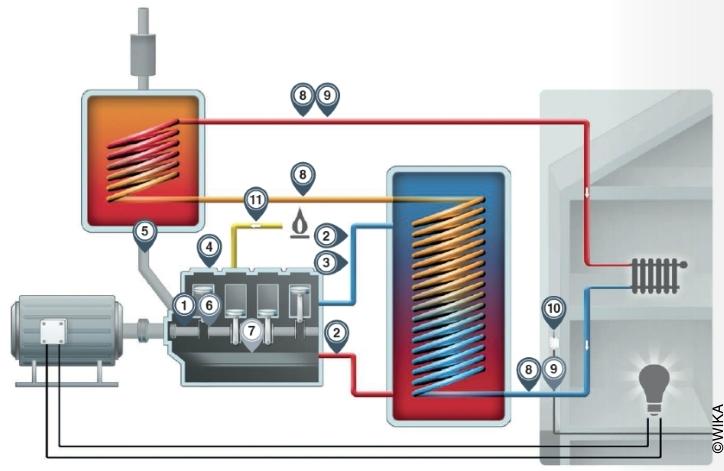 Ilustração esquemática de uma planta de cogeração termoelétrica incluindo pontos de medição