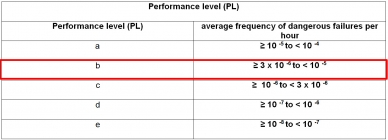 PL – Performance Level
