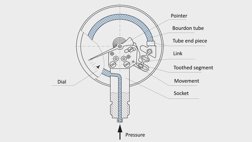 Manômetro com tubo Bourdon