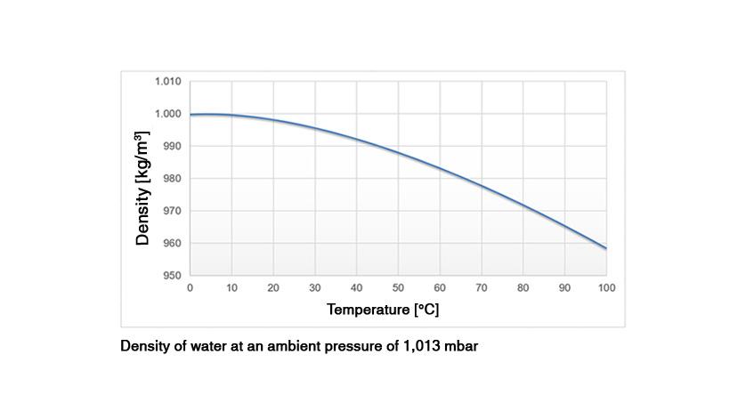 mudanças de densidade relacionadas à temperatura
