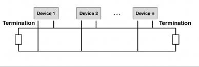 conector defeituoso em uma topologia CAN bus linear típica