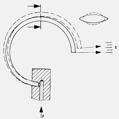 Efeito da pressão no tubo Bourdon