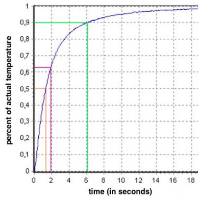 diagrama de tempo de resposta