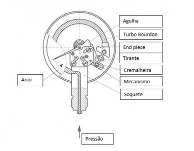 Funcionamento de um manômetro com tubo Bourdon