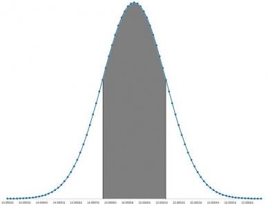 68% de dados dentro da média do desvio padrão