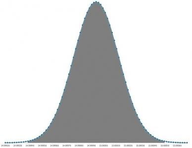99,7% dos dados dentro da média de três desvios padrão