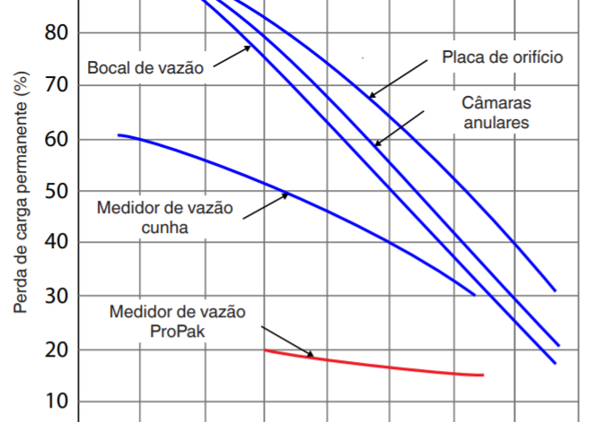 Comparativo entre o HHR Propak™ e outras soluções