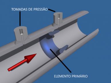 Bocal de Vazão (Elemento Primário) montado em tubulação e tomadas de pressão